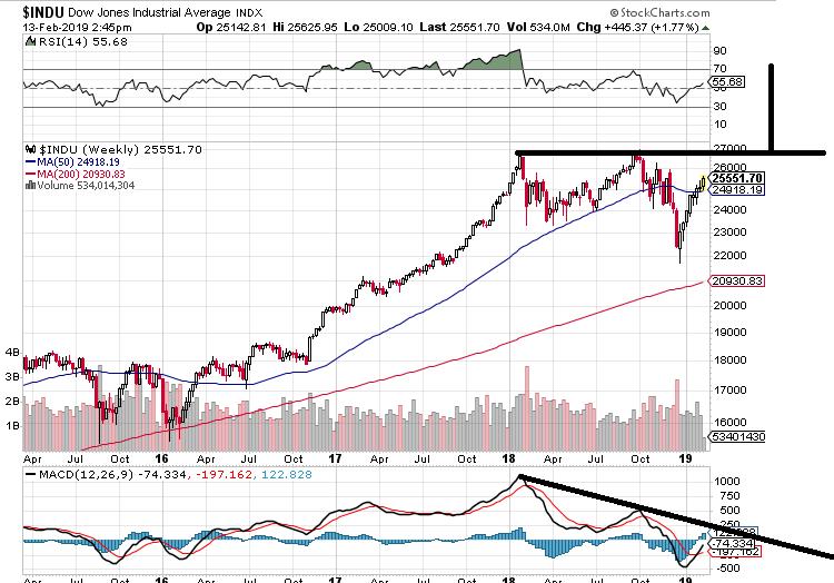 رد: @@@نظرة على Dow 30 للفتره القادمه@@@