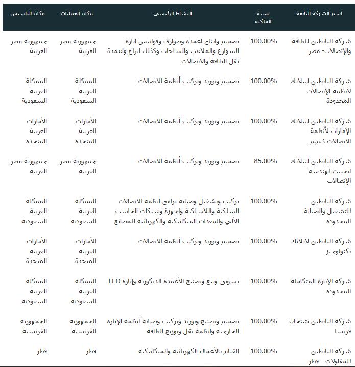 رد: == البابطين ( المارد النائم) وفرص النمو القادمة ==