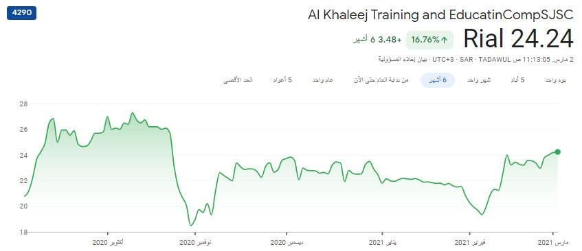 سهم الخليج للتدريب