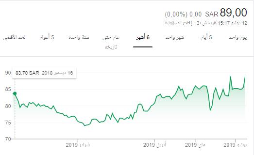 سهم اليوم المواساه !!