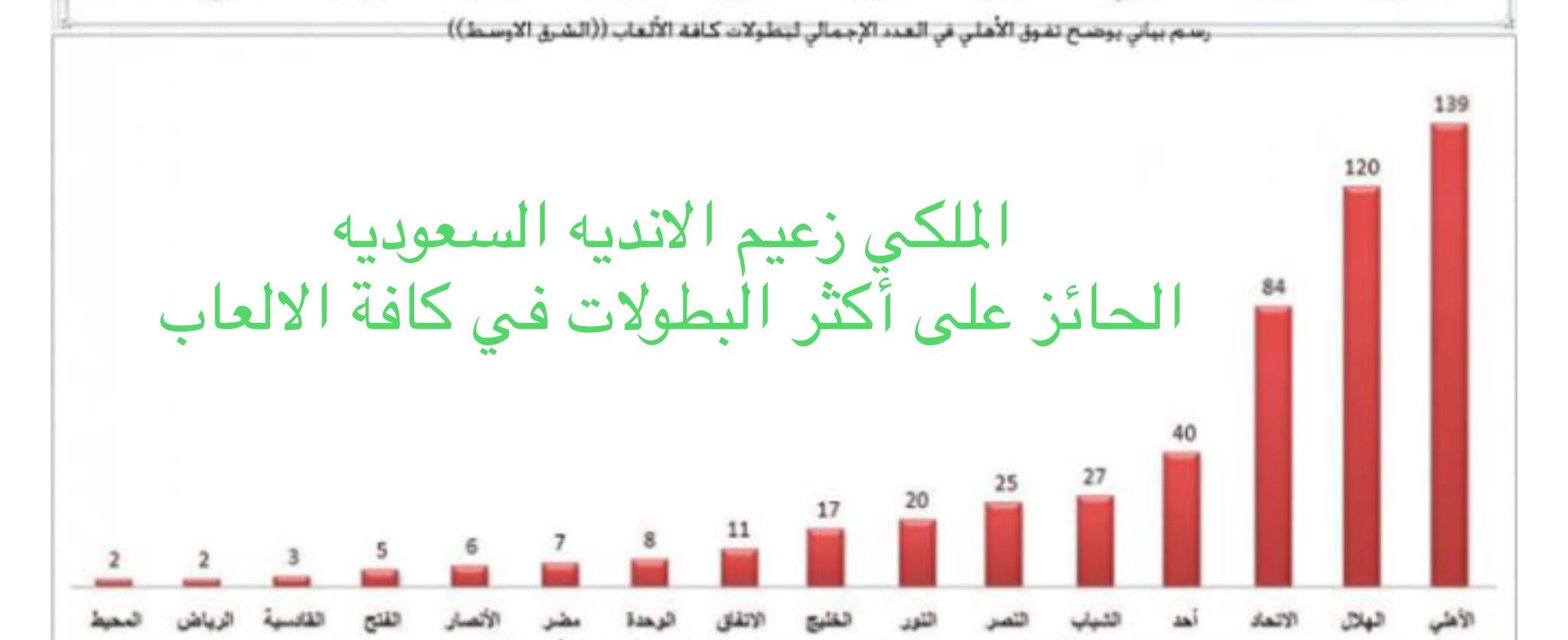 رد: رابطة جماهيـ ( الملـــكي ) ــير قلعة الكؤوس النادي الأهلي