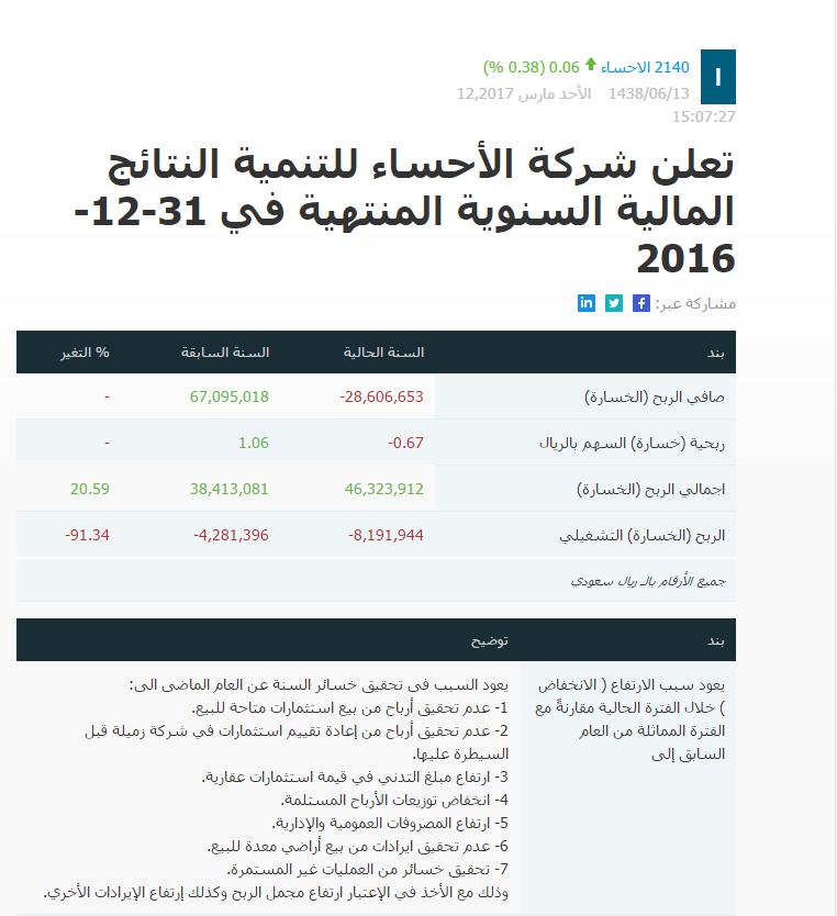 تعلن شركة الأحساء للتنمية النتائج المالية السنوية المنتهية 31-12-2016