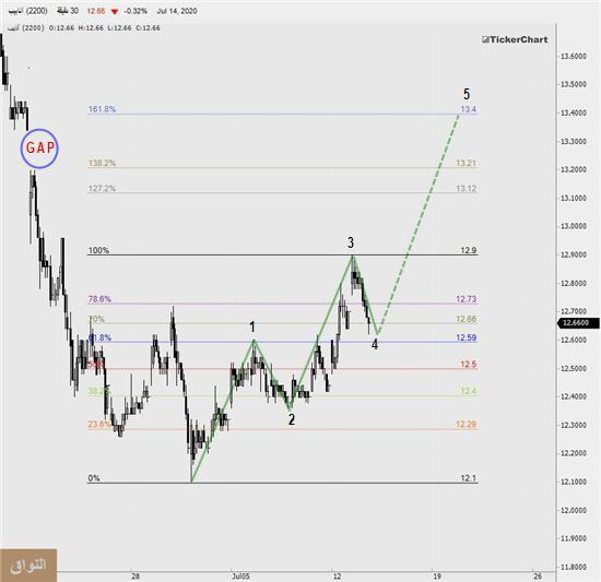 رد: $$ - - ( أنابيب ) - - ( متابعة وتحليل ) - - ( وفالكم النسب ) - - $$