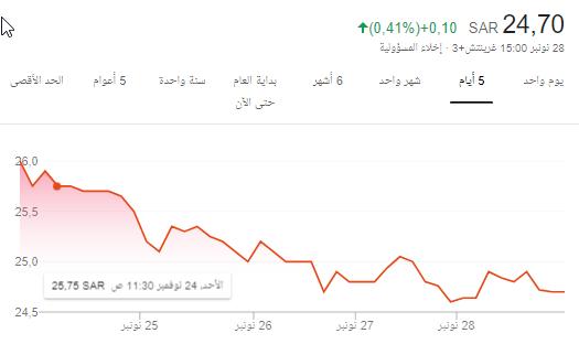 سهم اليانز الفرنسيه 8040 وزيادة رأس المال....