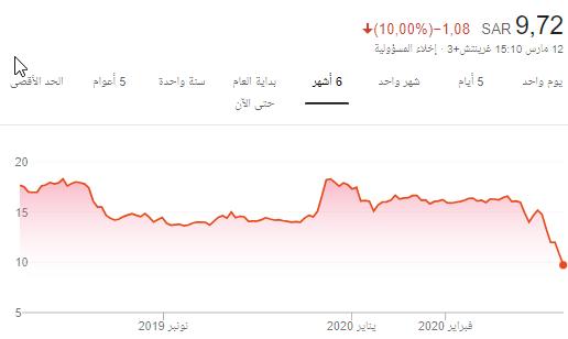 سهم التأمين العربيه - هوامير البورصة السعودية