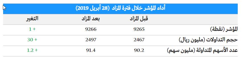 👓 يومي للتغير التداولات وإغلاق السوق السعودي خلال فترة المزاد