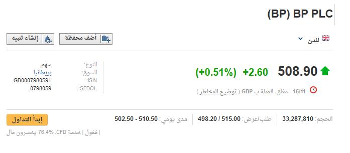 شاهد اسعار اسهم شركات البترول العالمية وقارنها بسعر ارامكو
