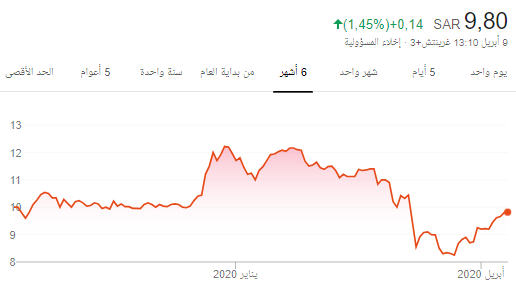 سهم سايكو يستثمر 82 مليون في أرامكو السعودية