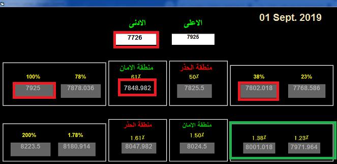 رد: نظرة استباقية للمؤشر العام والاهداف 7726 / 7440