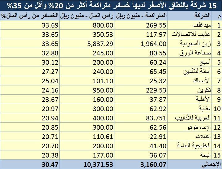 رد: متابعة هوامير البورصة اللـــحــــ الخميس  13 / 06 / 2019 ـــــــظية