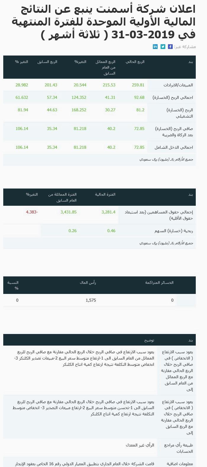 اعلان اسمنت ينبع نتائج الربع الاول لعام 2019