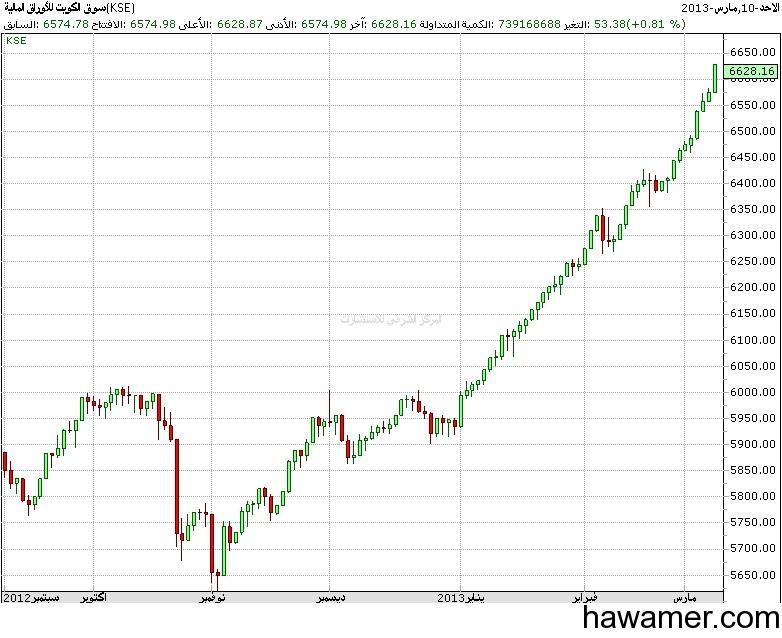 بورصة الكويت تتصدر إرتفاعات الأسواق الخليجية الأسبوع الماضى