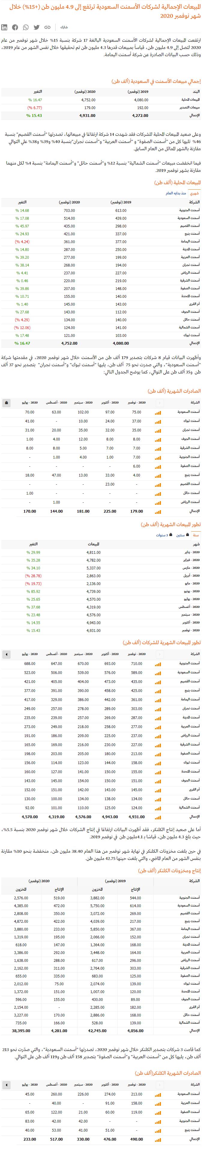 مبيعات شركات الاسمنت ترتفع إلى 4.9 مليون طن (+15%) خلال نوفمبر