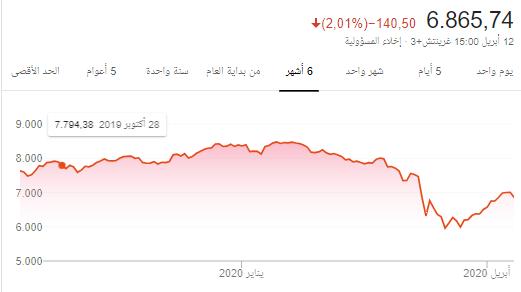 تراجع السوق اليوم مـمــــــتـاز و اتمنى ان يواصل التراجع الى حدود 6 الاف
