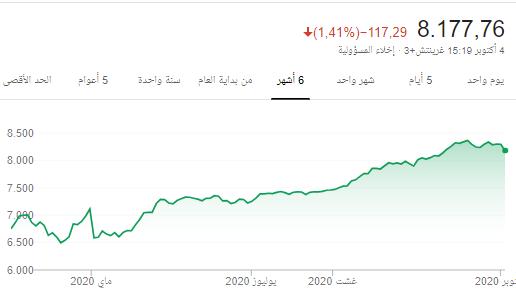 🔳 مؤشر السوق بإختصار بعد إغلاق اليوم 🔳