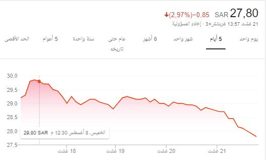 لاحول ولاقوة الا بالله .. بنك البلاد للمتابعة ..