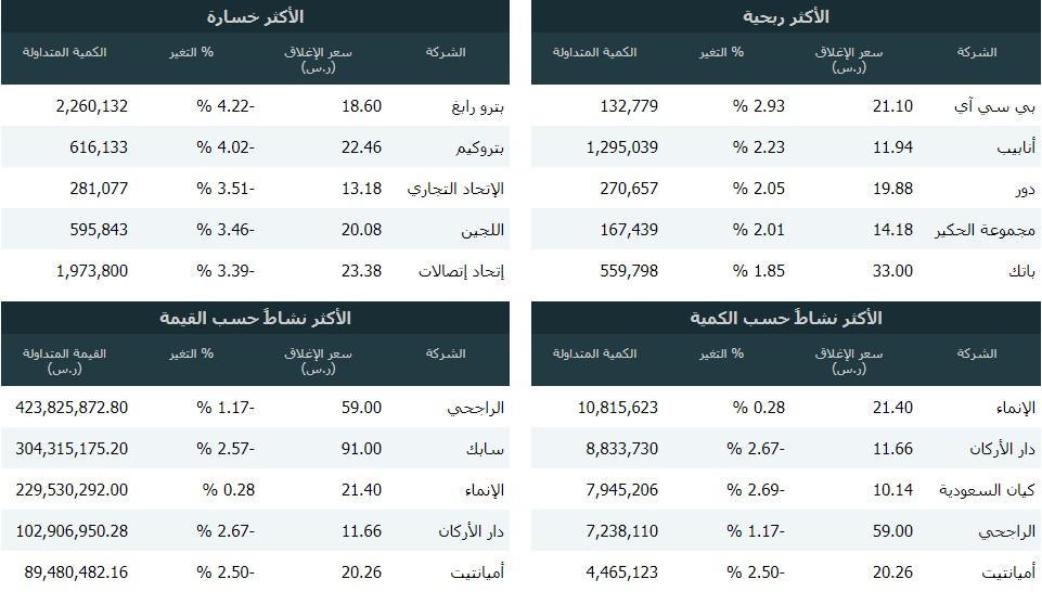 رد: 👇متابعة هوامير البورصة اللـــحــــ الاثنين 🕙 16 / 09 / 2019 ـــــــظية👇