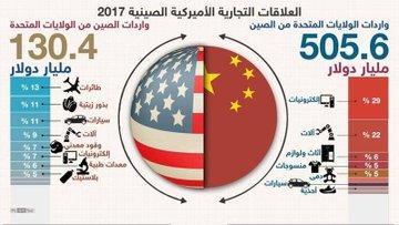 رد: ترامب يقول إنه يعتقد أن الحرب التجارية مع الصين ستكون قصيرة