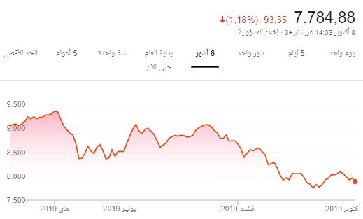 رد: مؤشرنا السعودي من هذا اليوم 8/10/2019 الى نهاية 2019