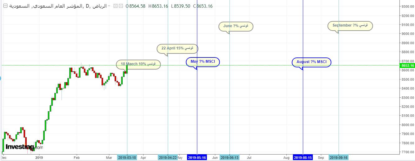 رد: متابعة المراحل السبعة لنضمام تاسي للاسواق الناشئة بين فوتسي و msci في 2