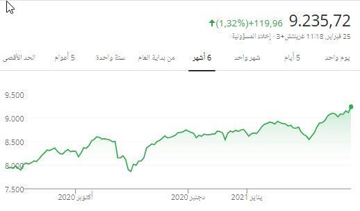 اللي امس قال السوق نزل بسبب مقاومه تحليل لا عاد يعودها السوق