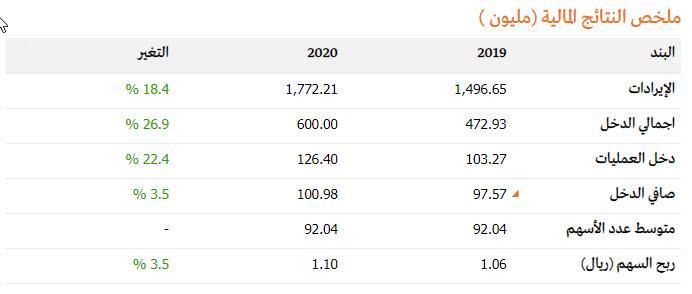 """👀ارتفاع أرباح """"المستشفى السعودي الألماني"""" إلى 101 مليون ريال (+4%) بن"""