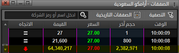 صناديق الريت السعودية تتفوق ---> على نظيراتها في الأسواق الناشئة والأمريكية