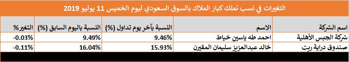 التغيرات في نسب تملك كبار الملاك بالسوق السعودي ليوم الخميس 11 يوليو 2019 (