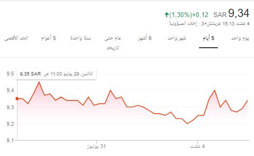 سهم تأمين راح يعطي اليوم لايقل عن 5%