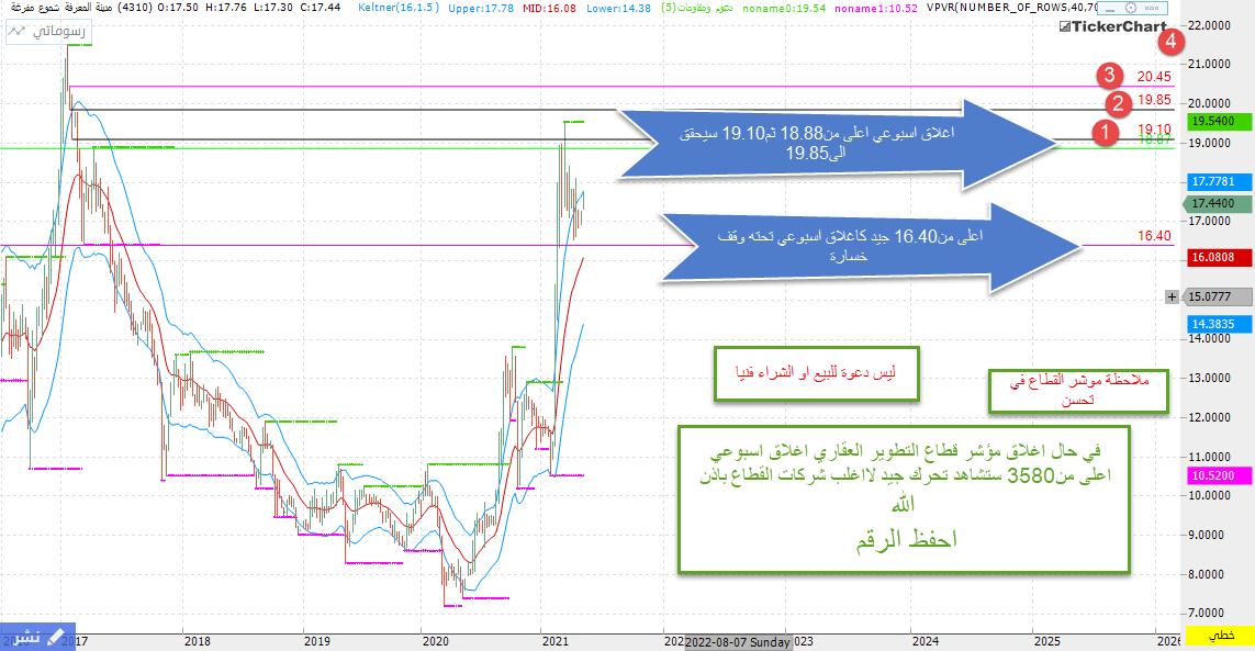 رد: اللي يخسر (دائما) غير طريقة الشراء بعد تجاوز قمة سابقة والاهم تراقب الس