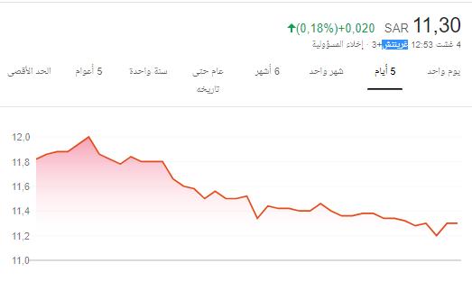 سهم اتحاد الخليج شراء