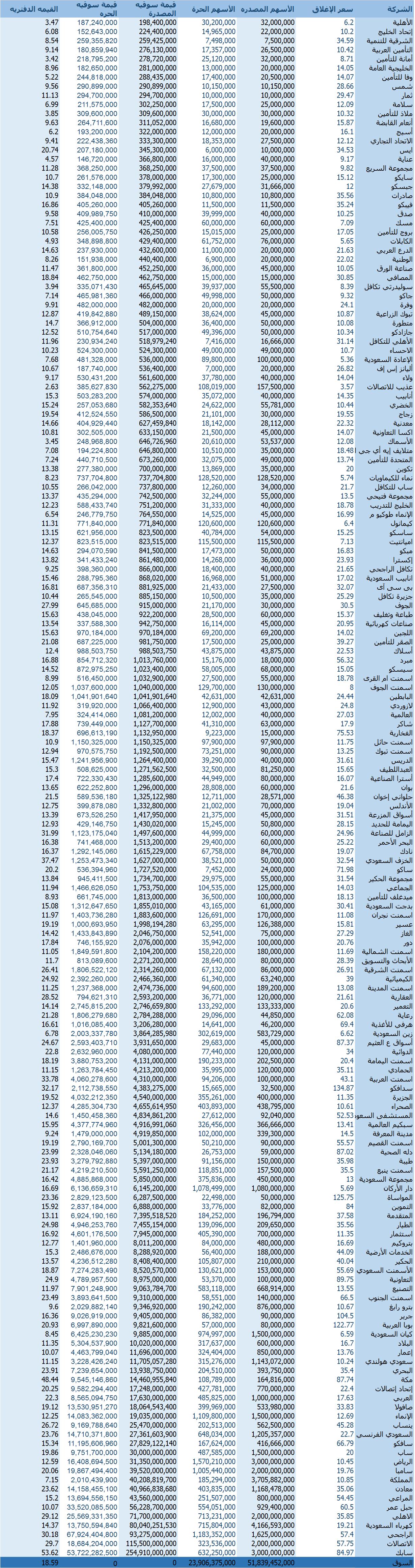 القيمة السوقيه للأسهم المصدرة لجميع d.php?hash=Y7ZI4HQCB