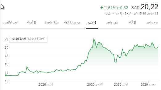 ++ أستفسار بشأن سهم اتحاد الخليج ++