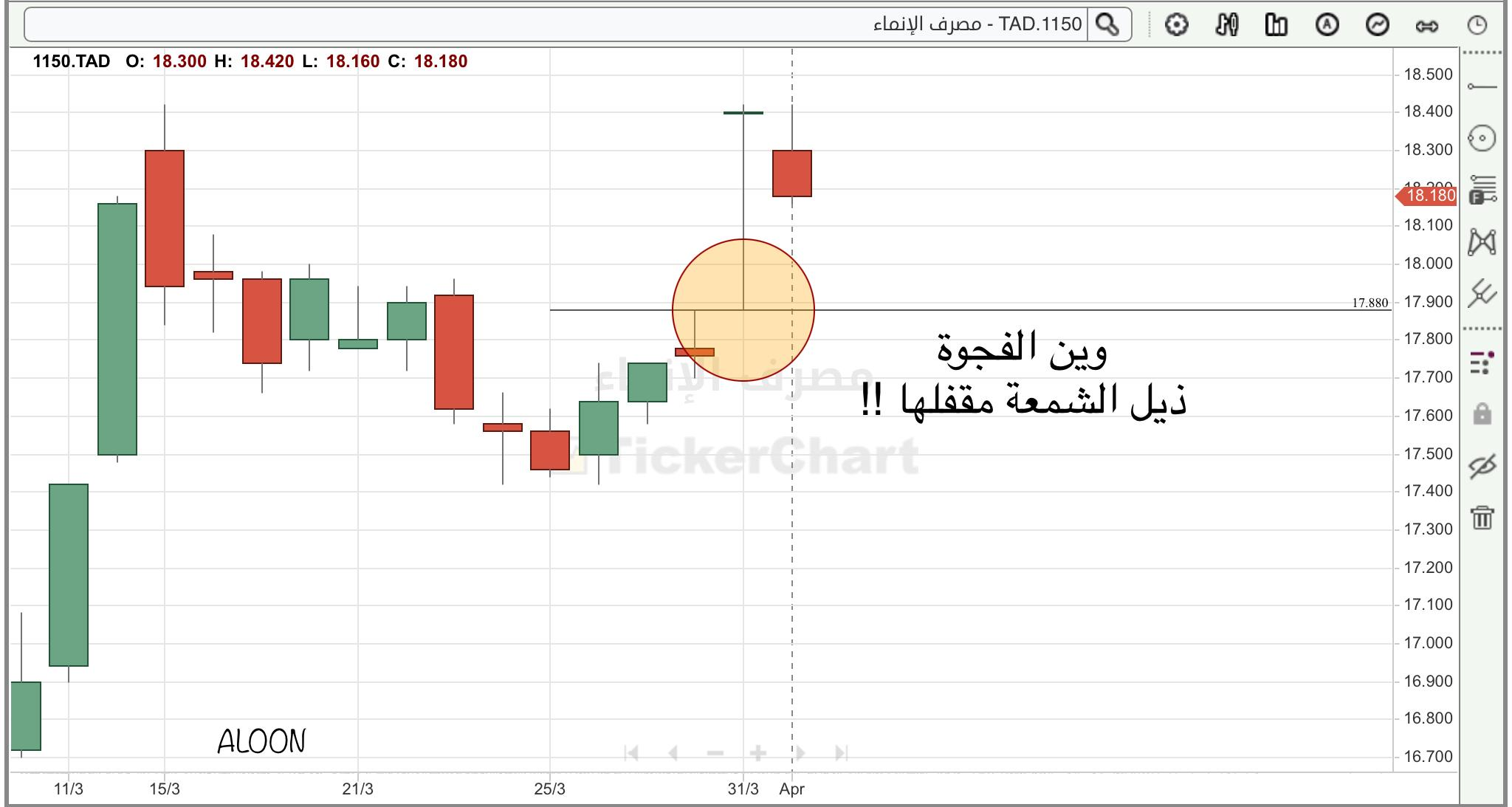 رد: فيه فجوه بالسوق ليوم امس الاربعاء 31/3/2021
