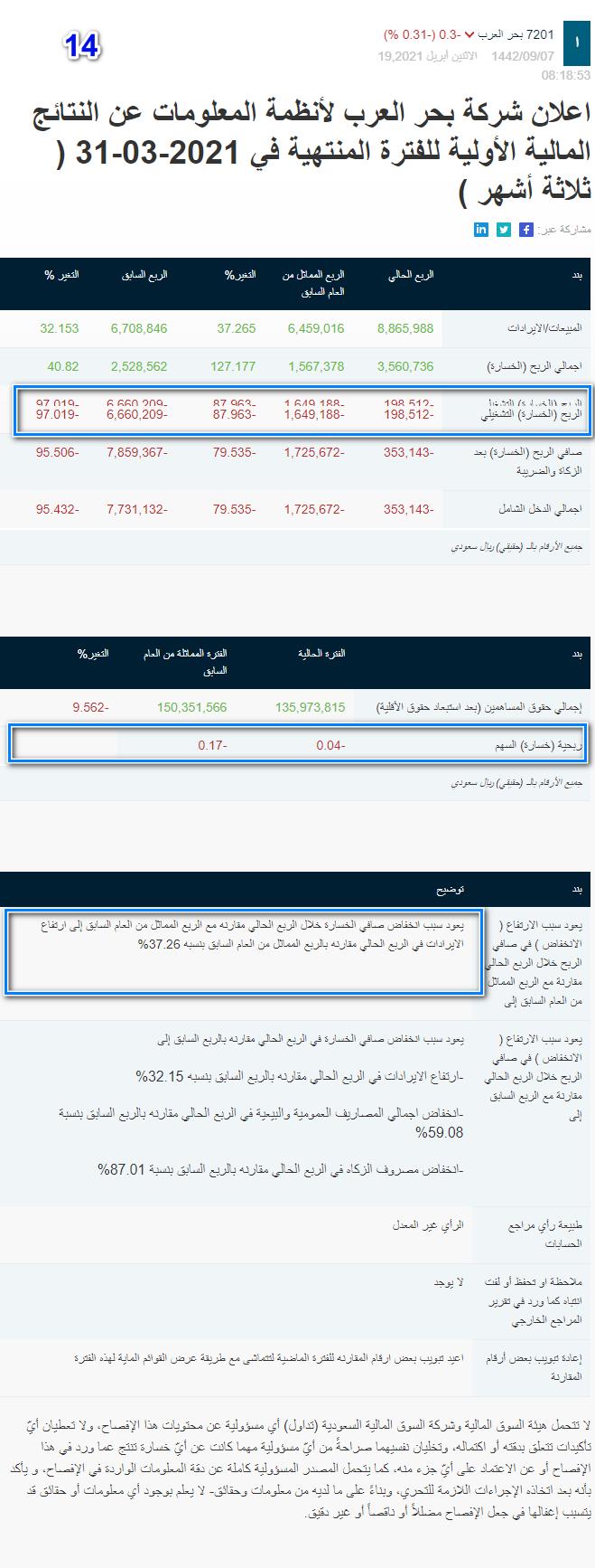 رد: فترة اعلانات النتائج المالية الربعية والسنوية لعام 21