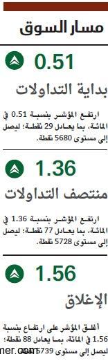 السعودية 5700 «المصارف» و«البتروكيماويات» d.php?hash=ZOW6XRLWP