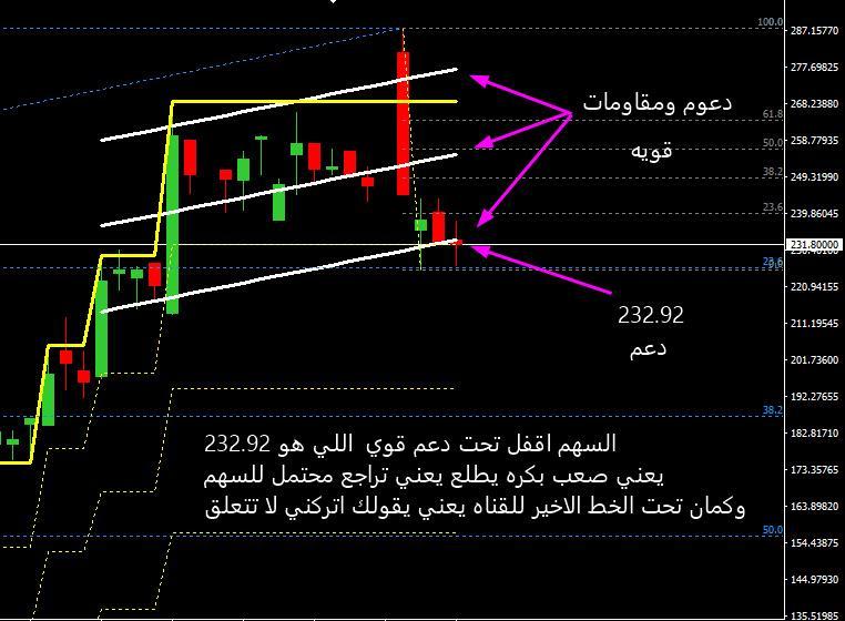 رد: شرررايكم بالي دخل سهم الصمعاااني اليووووووووم