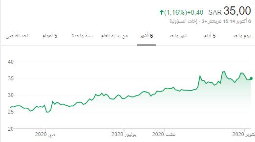 رد: اللي يبي 10% ان شاء الله