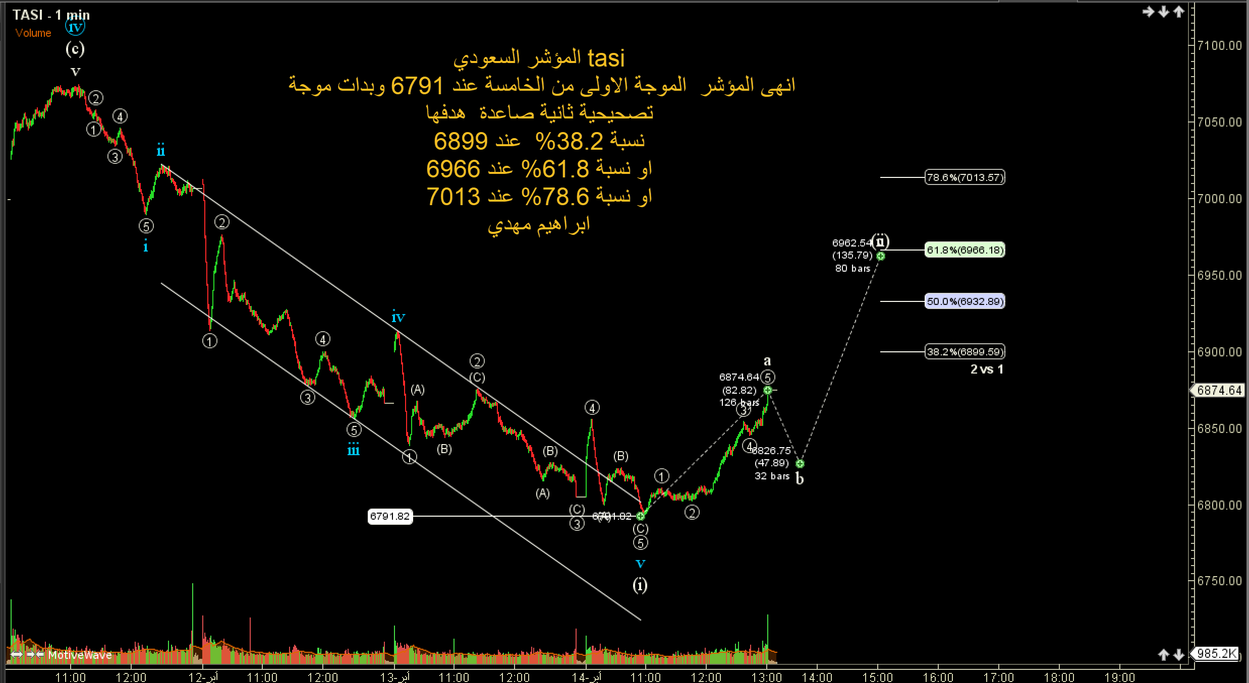 رد: تحليل مؤشر السوق السعودي tasi