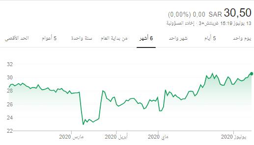 رد: سهم الدوائيه للمتابعه...