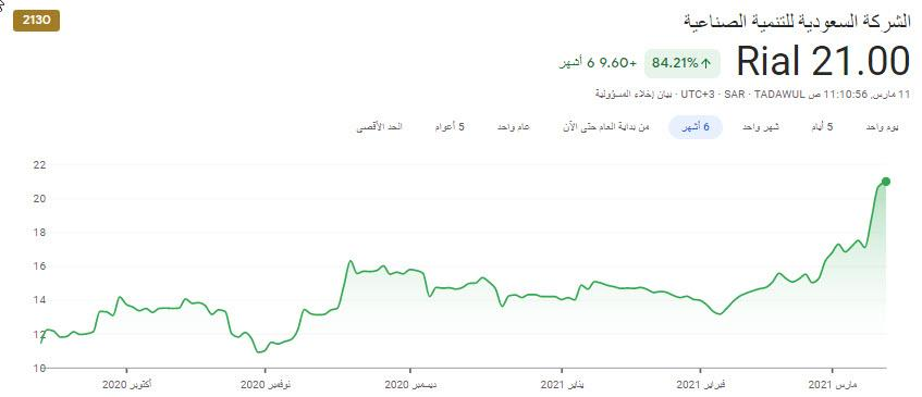 رد: مضارب سهم صدق :::::: معه كاش ومعه اسهم زي الرز