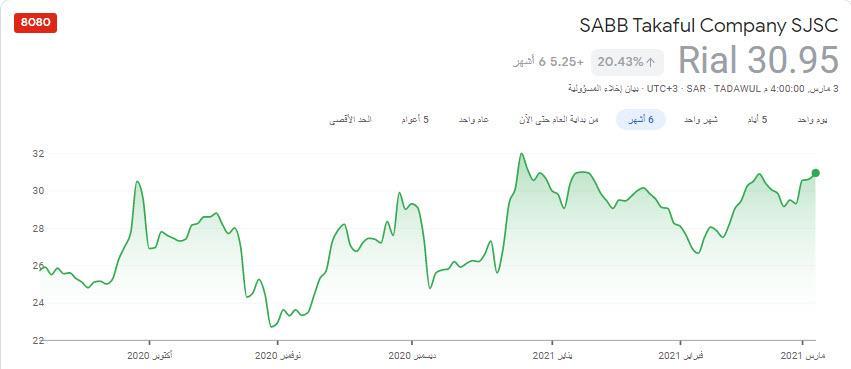 رد: سهم ساب تكافل للمتابعة