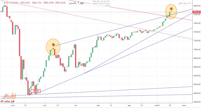 رد: السوق غدا وشمعة