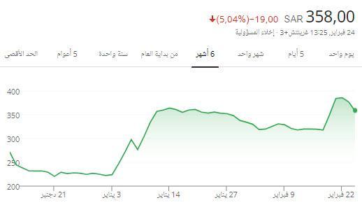 رد: قدر الله علي واشتريت سهم صدر ب 380 !! من عنده علم لا يبخل علينا الله يو