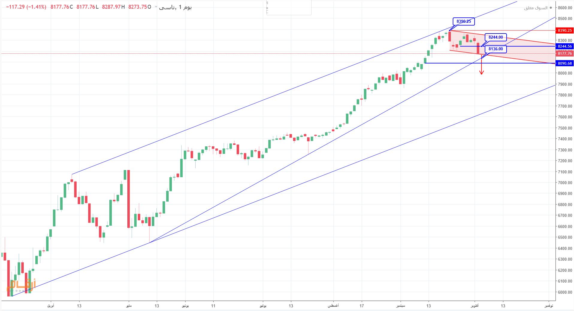 رد: trader plus - قراءة في توجه السوق ليوم الاثنين 5/10/2020