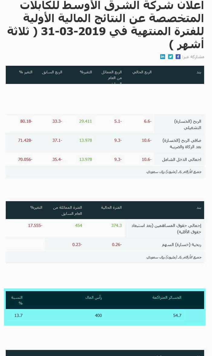 رد: سهم مسك خسارة  الربع الاول 10.4 مليون ريال ..