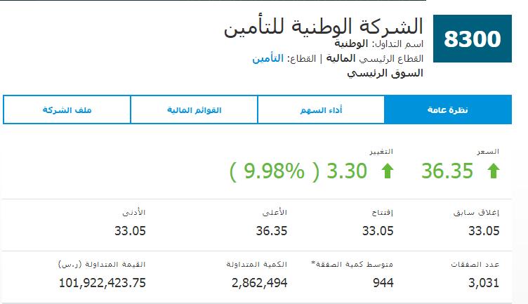 رد: اذا كانت الاسهم السعوديه تتبع التحليل فهذا السهم تدبيله