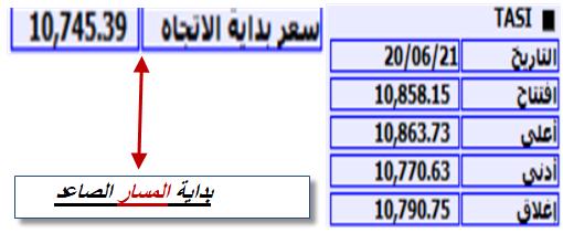رد: شارت ابوجاسر للمؤشر السعودي وليس شارت صانع السوق وشاشة التداول فيها الب