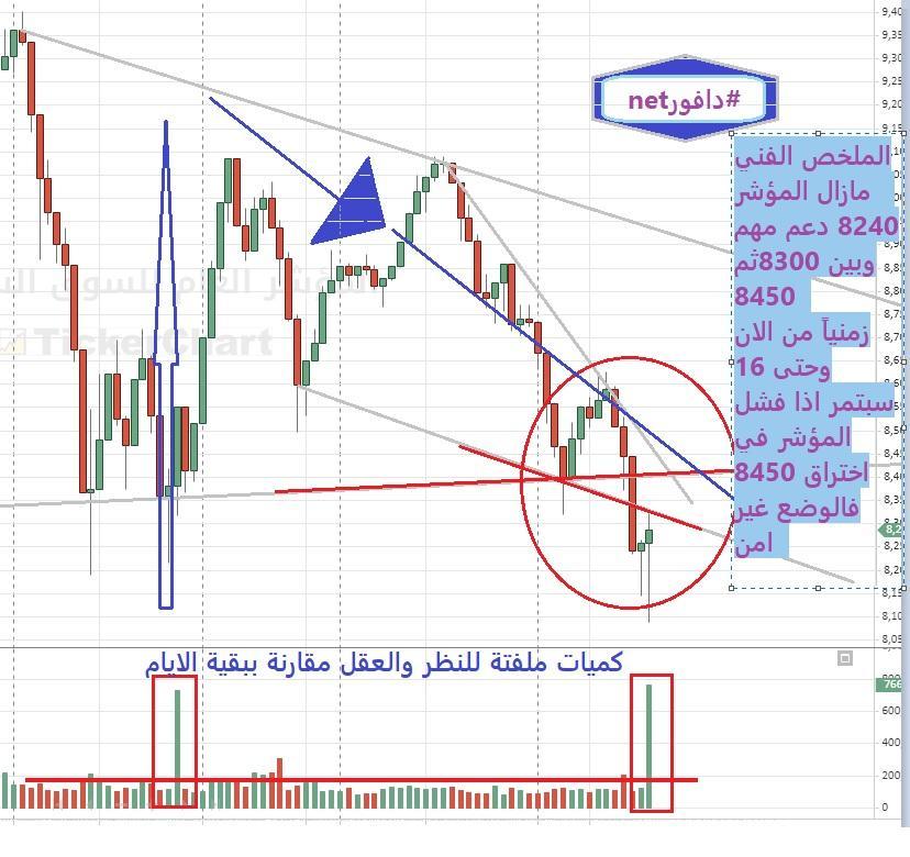 رد: اتجاه السوق ليوم الخميس 26 / 9 / 2019 م