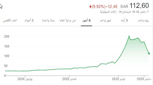 رد: سهم صحح كثير ومتوقع ارتداد 20٪